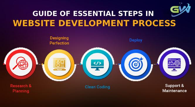 Guide of Essential Steps in Website Development Process