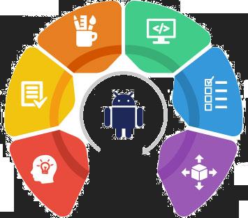 Android Mobile App Development Service