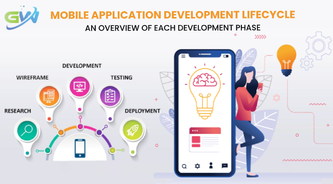 Mobile Application Development Lifecycle