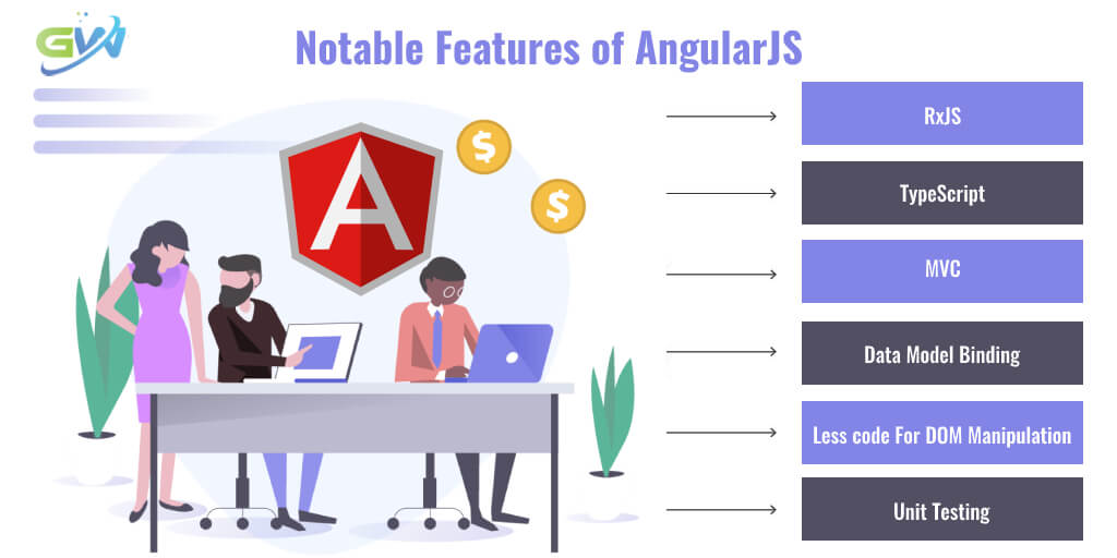 Notable Features of AngularJS(1)