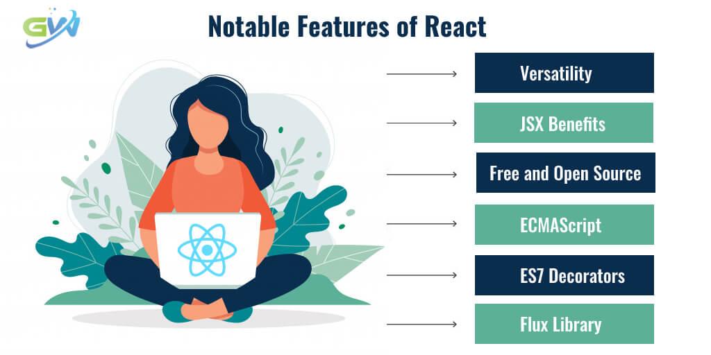 Notable Features of ReactNotable Features of React(1)