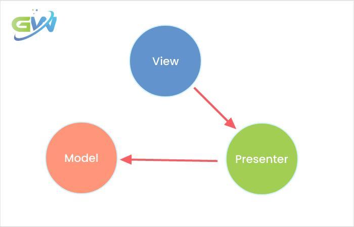 MVP Model Overview